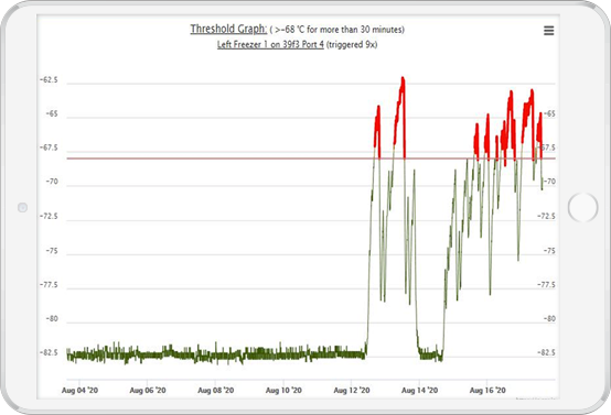 screenshot of CORIS Temperature Monitoring system
